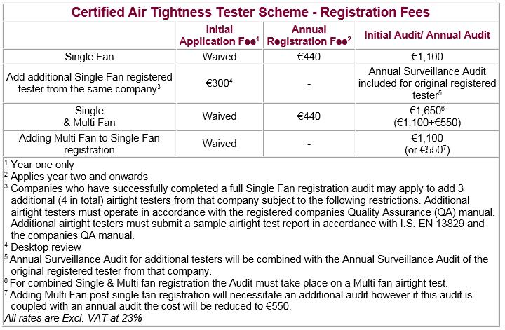 Certified Air Tightness Tester Scheme | NSAI