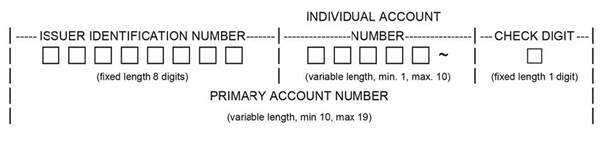 Figure 1 below provides the breakdown of the Primary Account Number (PAN) including the IIN, Individual Account Number and Check Digit.
